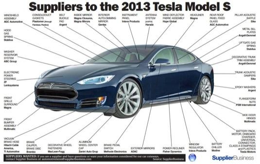 z čeho se skládá Tesla Model S-www.automarg.cz